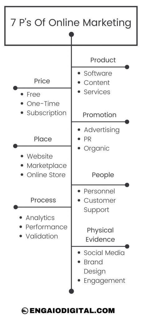 7 P's of online marketing for Muslims