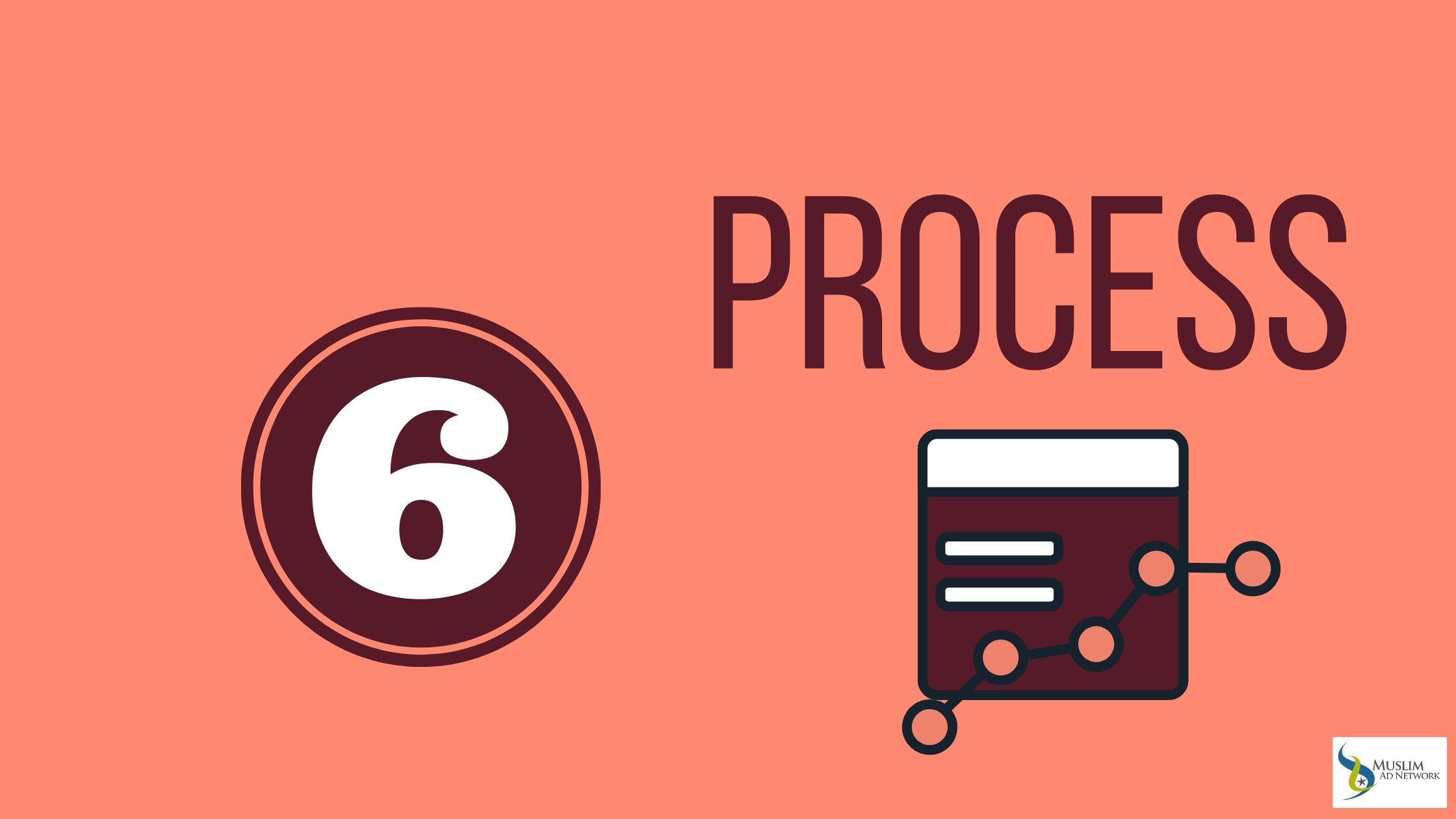 halal business process