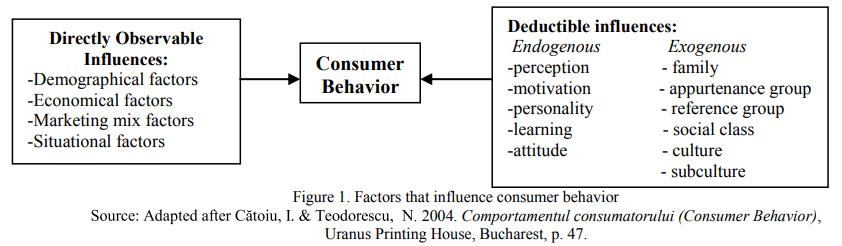 Muslim consumer behavior