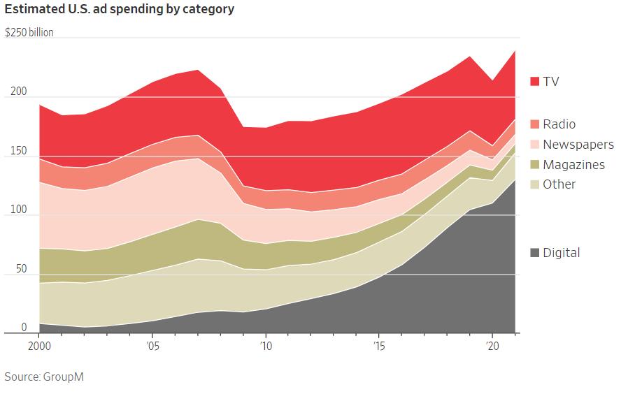 Estimated ad spending - Muslim Ad Network