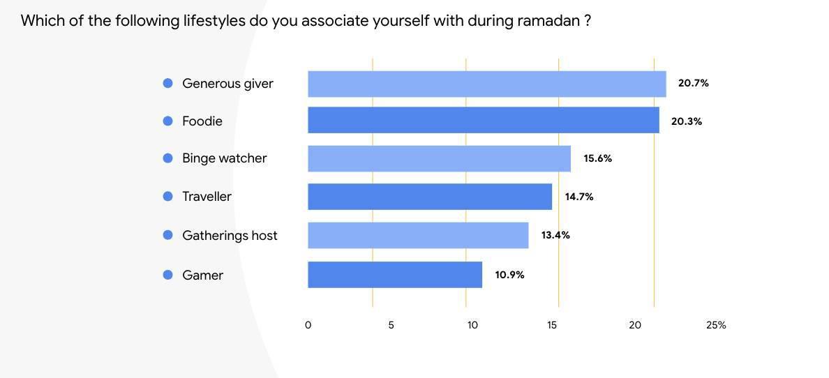 Muslims in Ramadan
